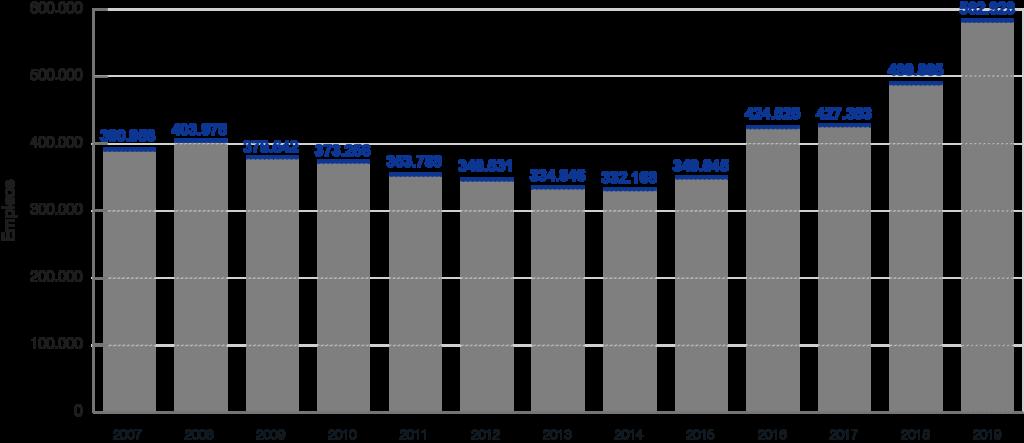 Evolución del Stock de empleo derivado de la inversión extranjera en Madrid